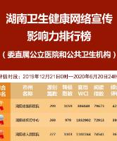 湖南卫生健康网络宣传影响力排行榜(2020年上半年)