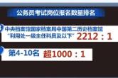 2021国考:这3个岗位最热 还有90个无人报名