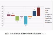 常德市去年12月CPI同比下降0.3%