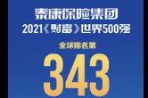 泰康保险集团世界500强排名大幅跃升 位列343名!
