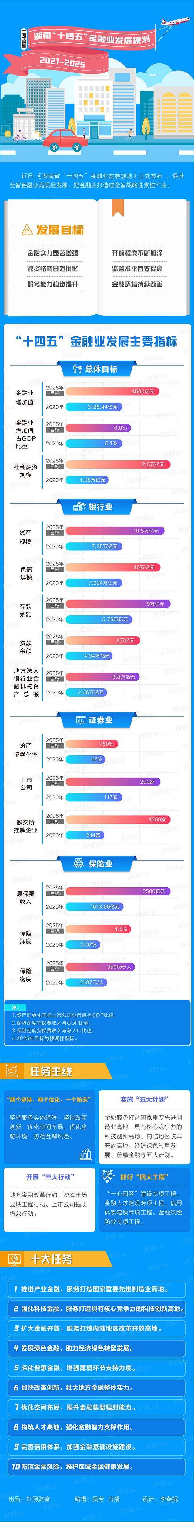 湖南金融十四五发展规划.jpg