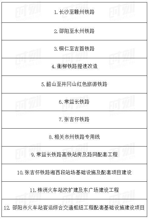 重磅!2021年湖南301个省重点建设项目名单出炉