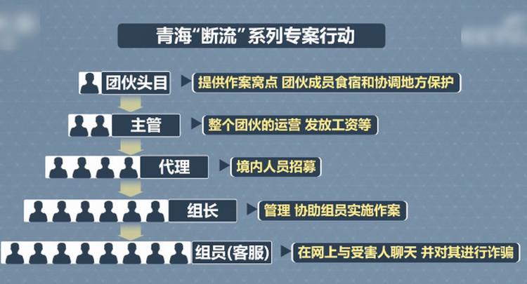 """打击电信诈骗 """"断流""""行动 境外诈骗团伙分5个层级 头目获赃款分成最多"""