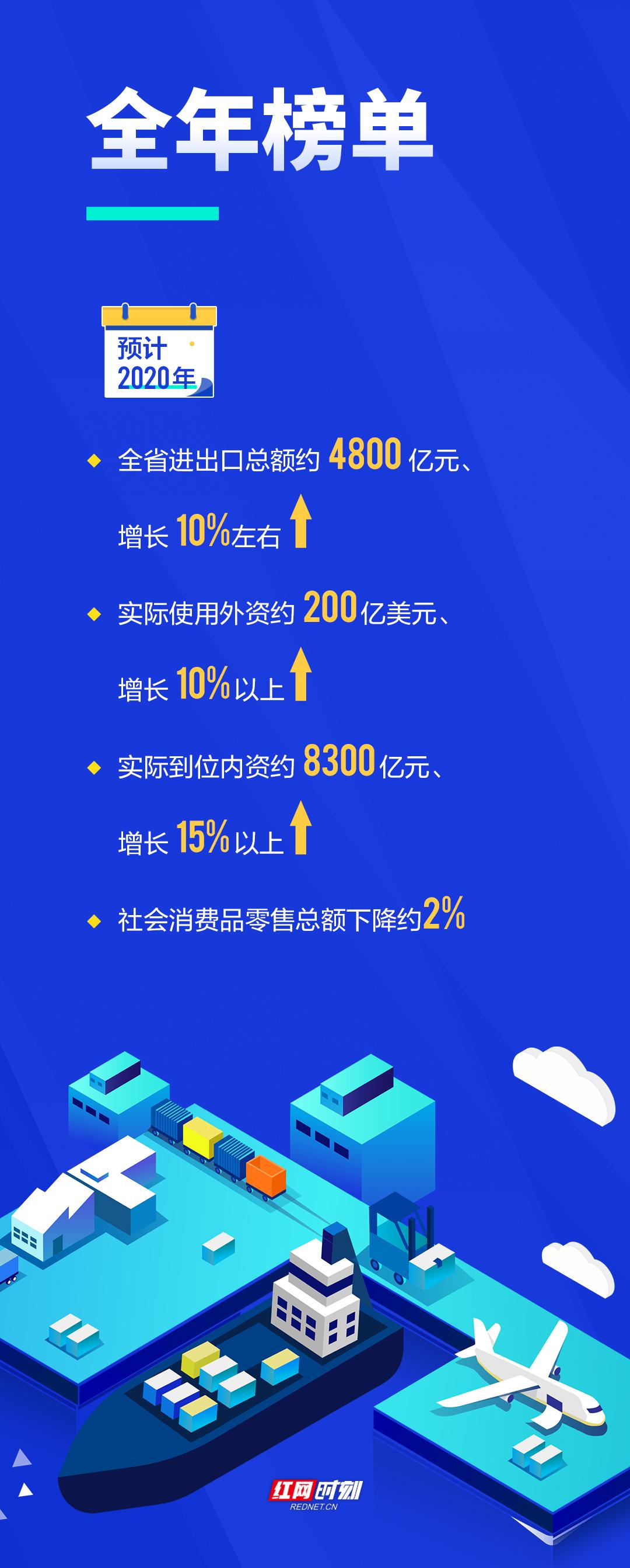 图解2020丨一手稳外贸,一手促销费——湖南商贸逆境突围