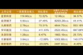 浏阳七家上市企业披露一季度业绩